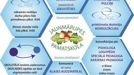 Informācija par attālinātā mācību procesa organizēšanu Jaunmārupes pamatskolā