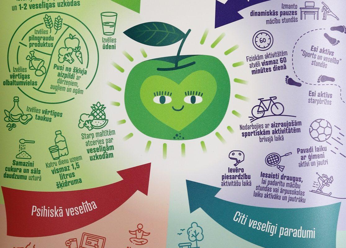 Pilotprojekts sirds un asinsvadu slimību (SAS) riska faktoru noteikšanai un mazināšanai bērniem
